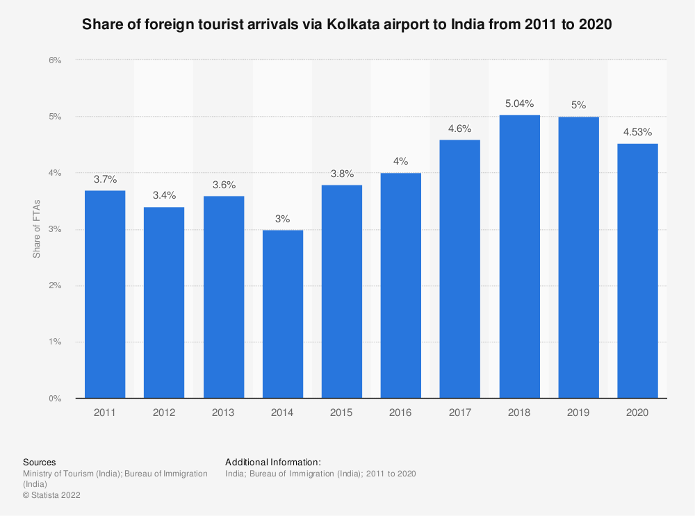 Statistic: Share of foreign tourist arrivals via Kolkata airport to India from 2011 to 2019   Statista
