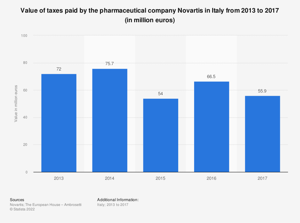 Statistic: Value of taxes paid by the pharmaceutical company Novartis in Italy from 2013 to 2017 (in million euros)   Statista