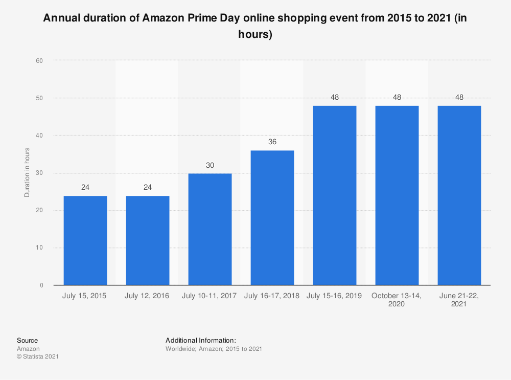 Statistic: Annual duration of Amazon Prime Day online shopping event from 2015 to 2019 (in hours) | Statista