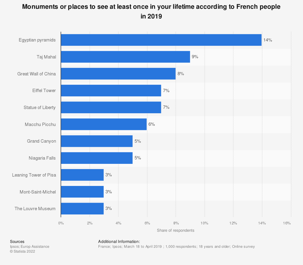 Statistic: Monuments or places to see at least once in your lifetime according to French people in 2019   Statista