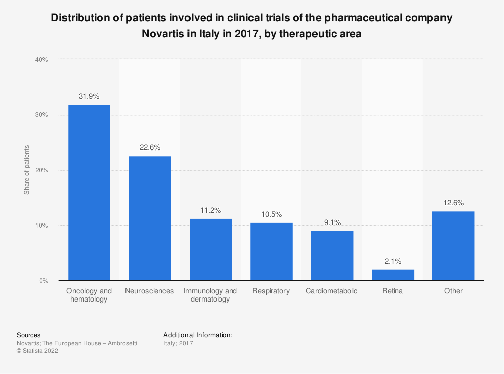 Statistic: Distribution of patients involved in clinical trials of the pharmaceutical company Novartis in Italy in 2017, by therapeutic area   Statista