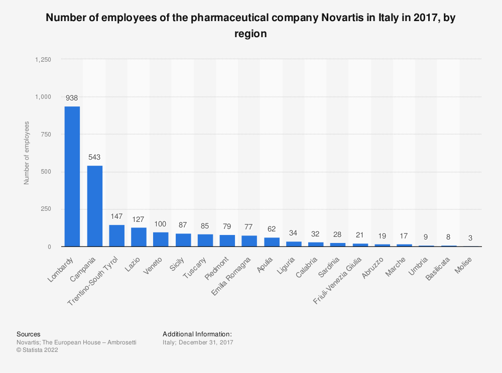Statistic: Number of employees of the pharmaceutical company Novartis in Italy in 2017, by region | Statista