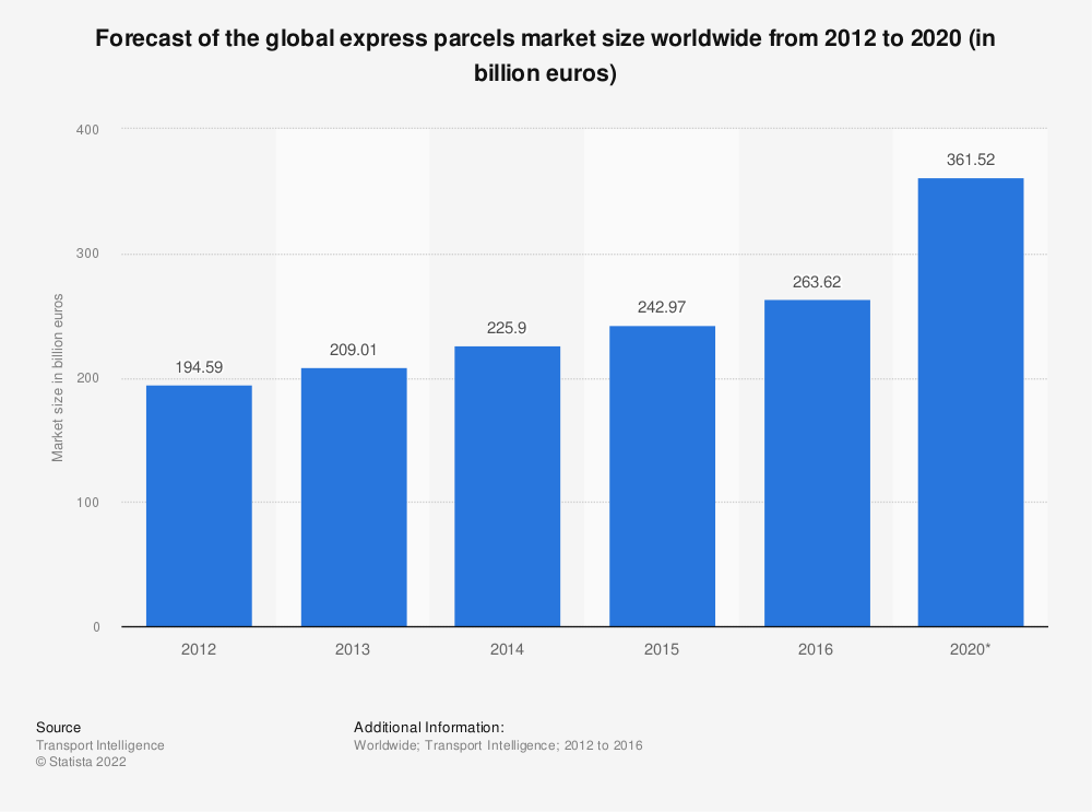 Statistic: Forecast of the global express parcels market size worldwide from 2012 to 2020 (in billion euros) | Statista