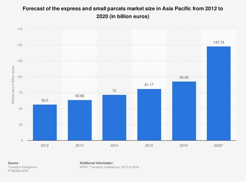 Statistic: Forecast of the express and small parcels market size in Asia Pacific from 2012 to 2020 (in billion euros) | Statista