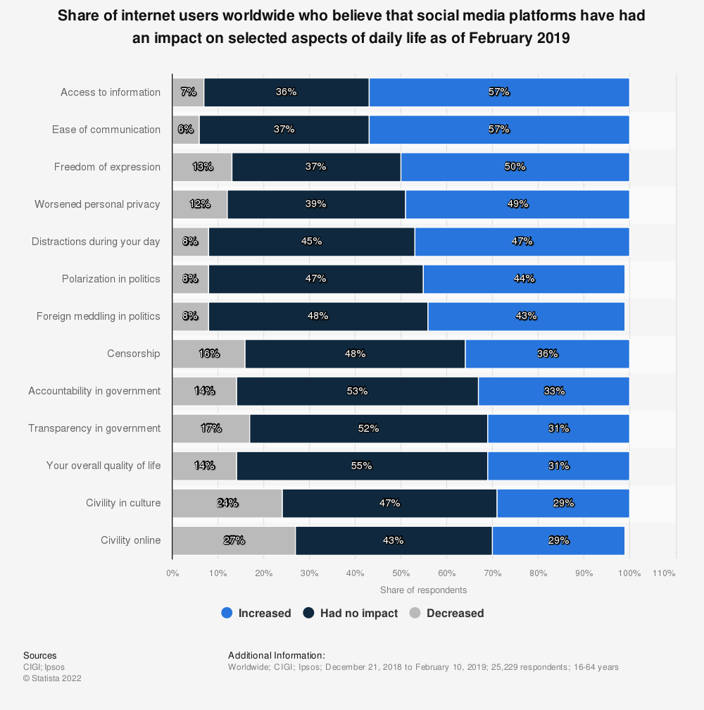 Statistic: Share of internet users worldwide who believe that social media platforms have had an impact on selected aspects of daily life as of February 2019 | Statista
