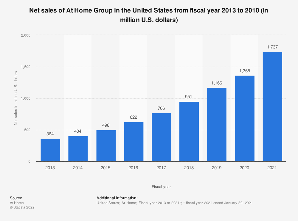 Statistic: Net sales of At Home, the home décor superstore, in the United States from fiscal year 2013 to 2019 (in million U.S. dollars) | Statista
