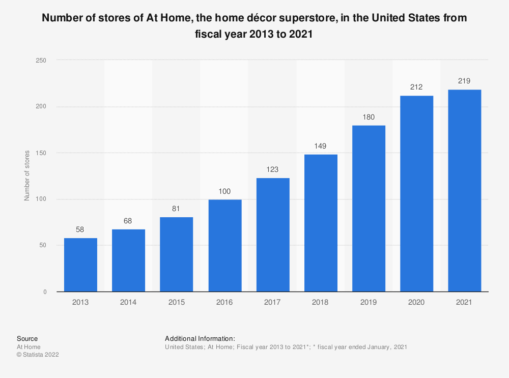 Statistic: Number of stores of At Home, the home décor superstore, in the United States from 2013 to 2020 | Statista