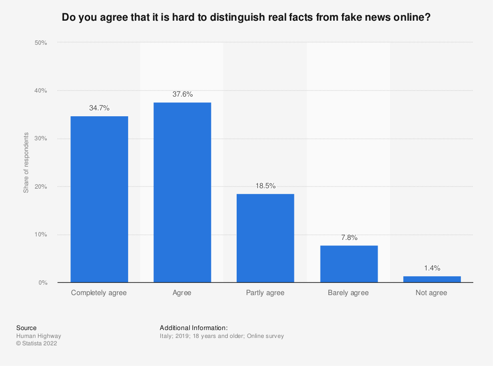 Statistic: Do you agree that it is hard to distinguish real facts from fake news online? | Statista