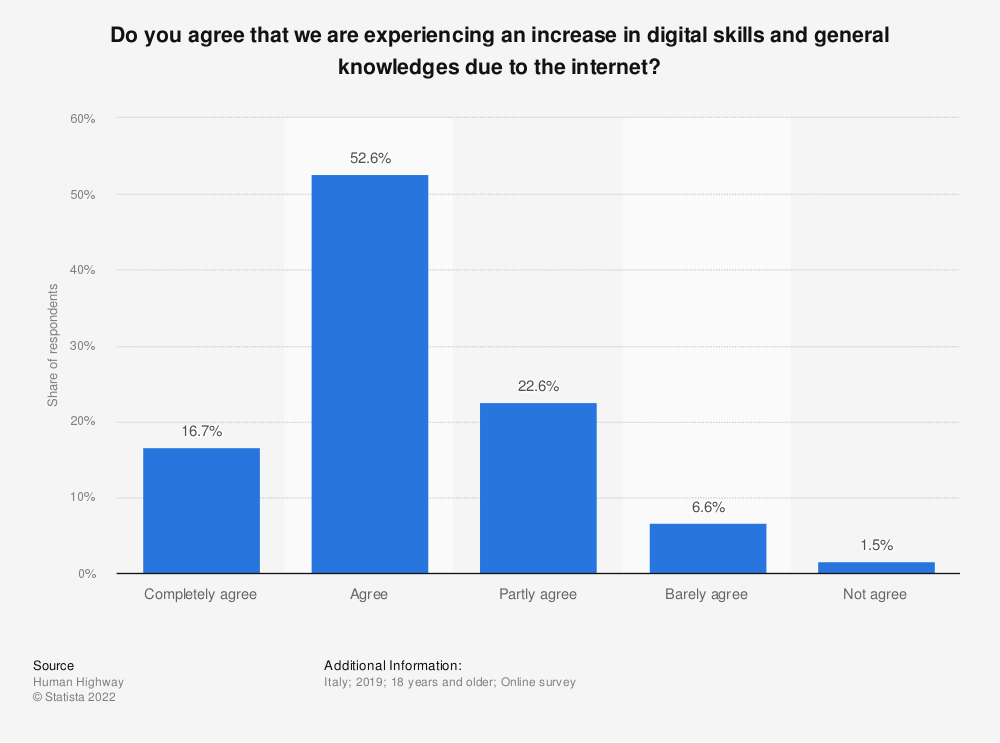 Statistic: Do you agree that we are experiencing an increase in digital skills and general knowledges due to the internet? | Statista