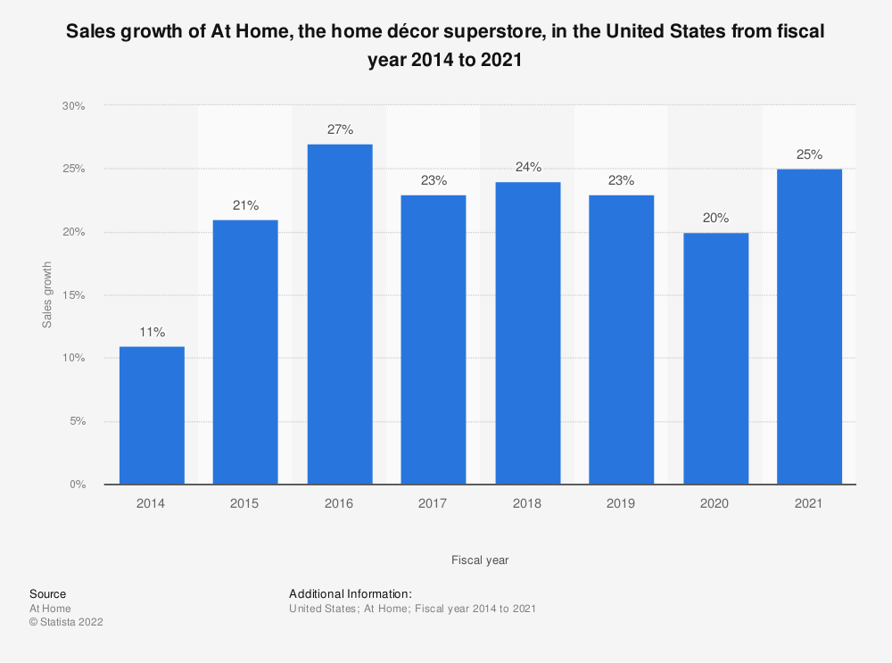 Statistic: Sales growth of At Home, the home décor superstore, in the United States from fiscal year 2014 to 2020 | Statista
