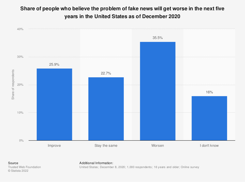 Statistic: Share of adults who believe the issue of fake news and misinformation will get worse in the next five years in the United States as of March 2019 | Statista
