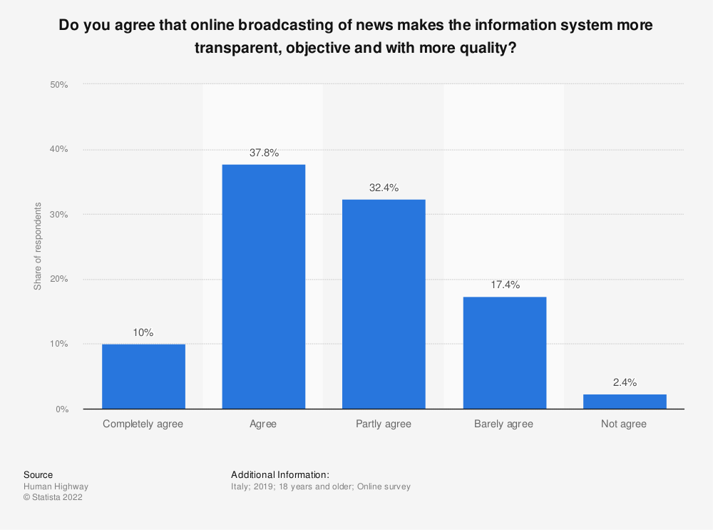 Statistic: Do you agree that online broadcasting of news makes the information system more transparent, objective and with more quality? | Statista