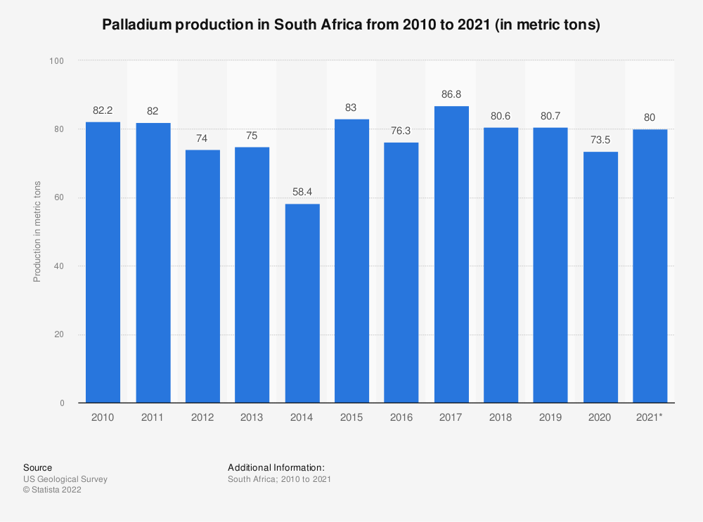 Statistic: Palladium production in South Africa from 2010 to 2019 (in 1,000 ounces) | Statista