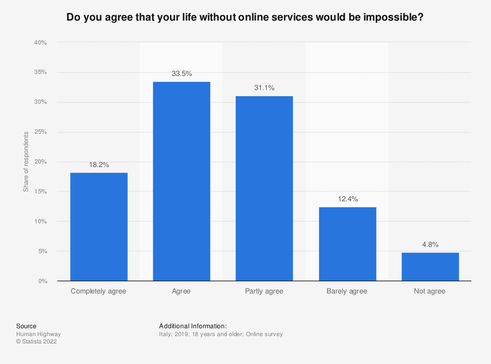 Statistic: Do you agree that your life without online services would be impossible?    Statista