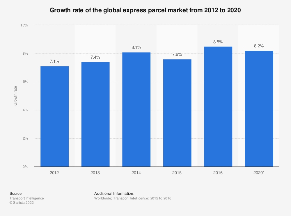 Statistic: Growth rate of the global express parcel market from 2012 to 2020   Statista