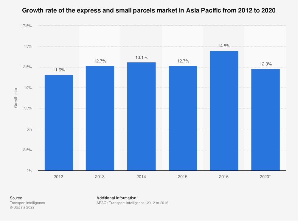 Statistic: Growth rate of the express and small parcels market in Asia Pacific from 2012 to 2020 | Statista
