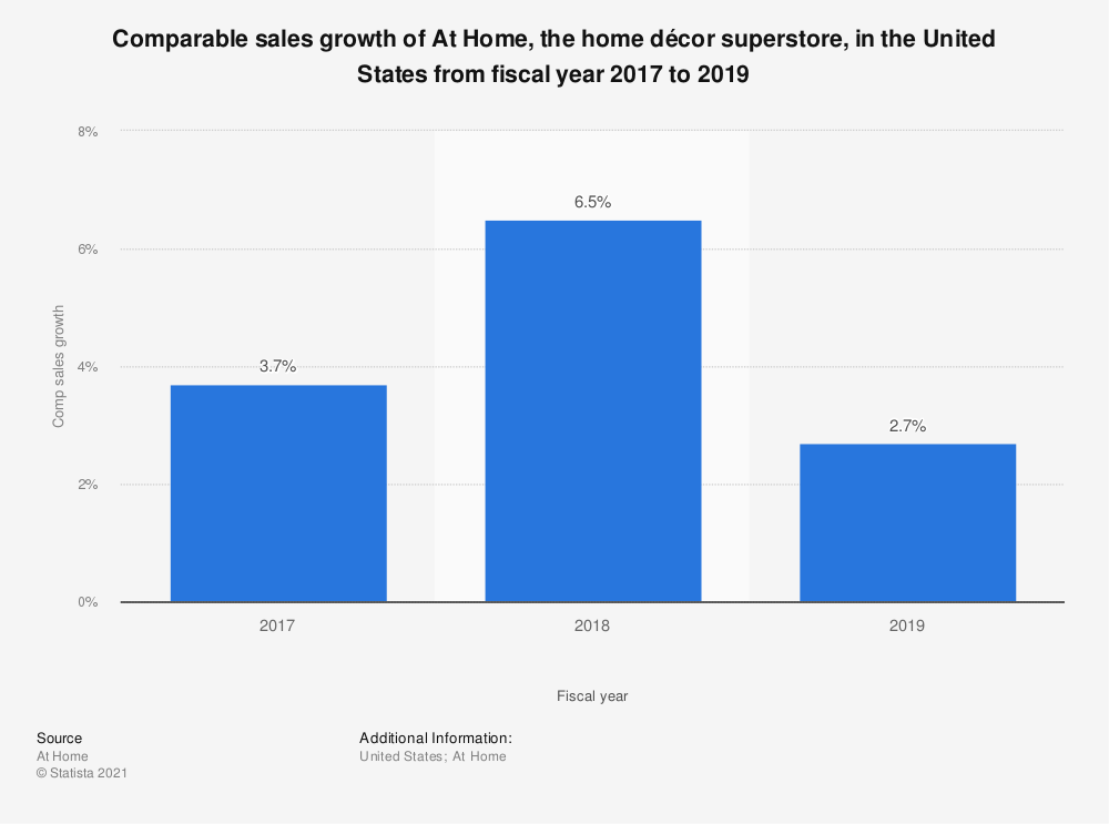 Statistic: Comparable sales growth of At Home, the home décor superstore, in the United States from fiscal year 2017 to 2019 | Statista