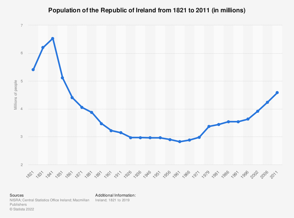 Statistic: Population of the Republic of Ireland from 1821 to 2011 (in millions)   Statista