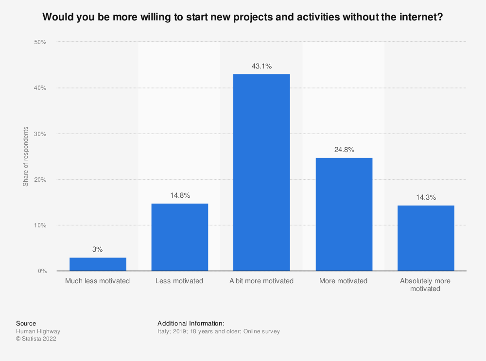 Statistic: Would you be more willing to start new projects and activities without the internet?   Statista