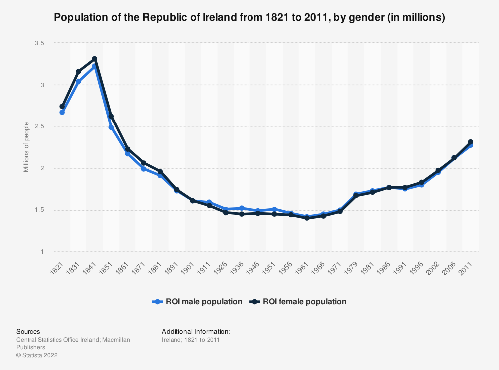 Statistic: Population of the Republic of Ireland from 1821 to 2011, by gender (in millions) | Statista