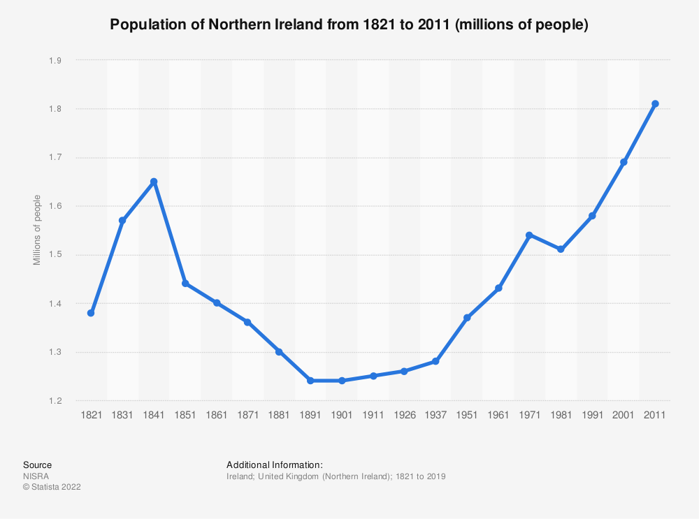 Statistic: Population of Northern Ireland from 1821 to 2011 (millions of people) | Statista