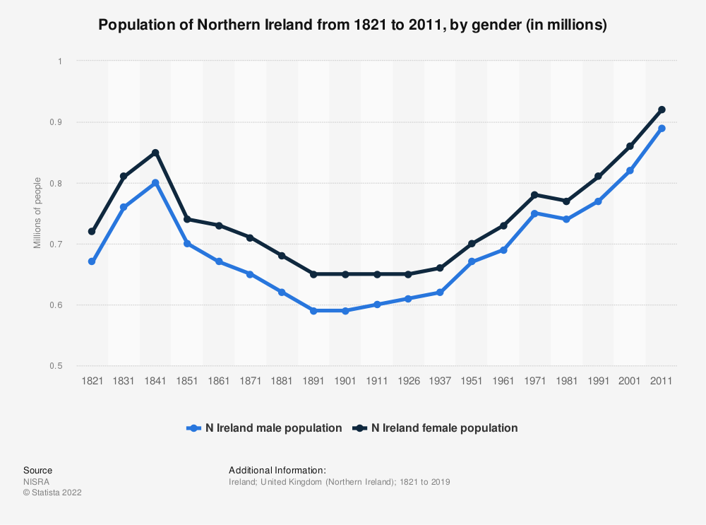 Statistic: Population of Northern Ireland  from 1821 to 2011, by gender (in millions) | Statista