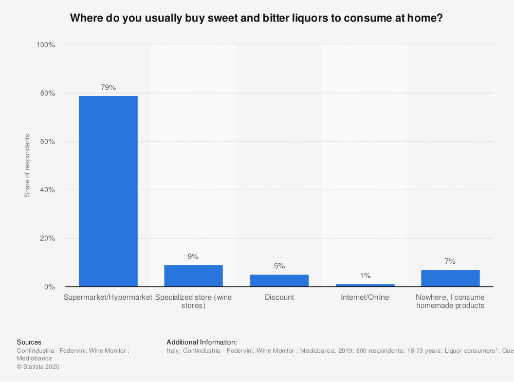 Statistic: Where do you usually buy sweet and bitter liquors to consume at home? | Statista