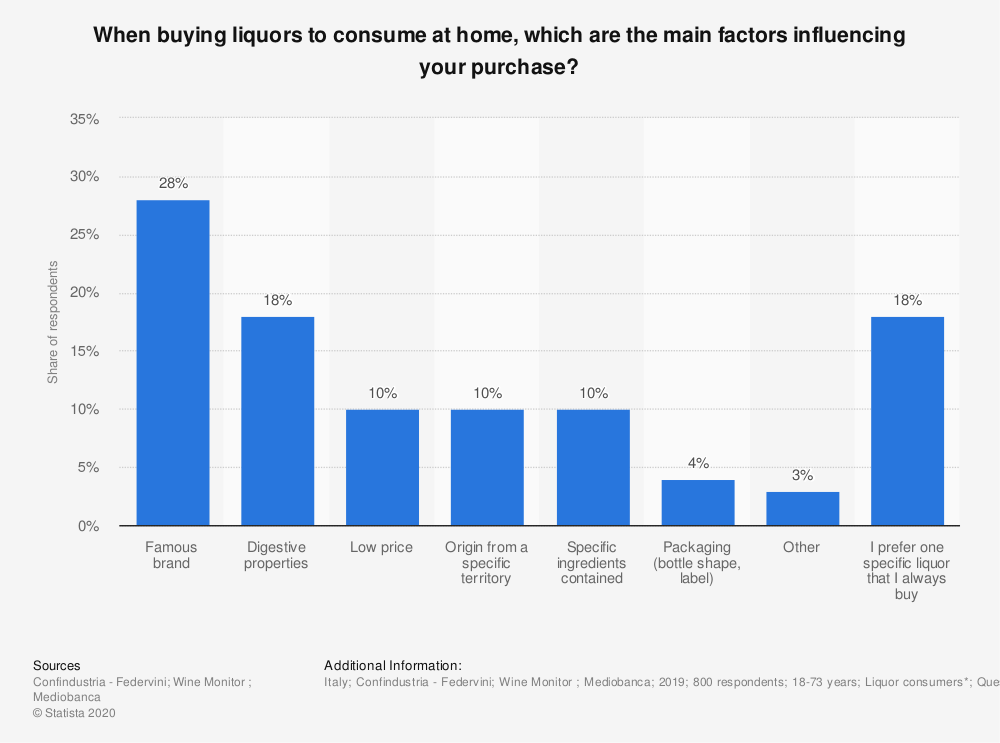 Statistic: When buying liquors to consume at home, which are the main factors influencing your purchase? | Statista