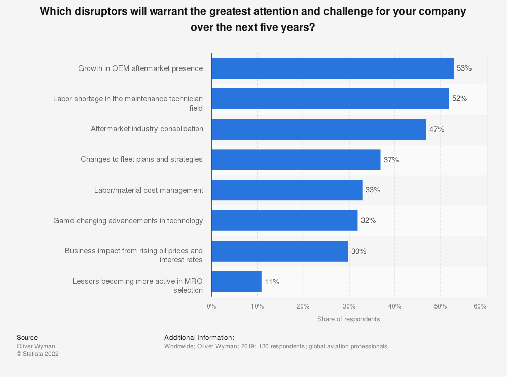Statistic: Which disruptors will warrant the greatest attention and challenge for your company over the next five years? | Statista