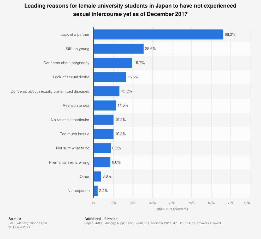 Statistic: Leading reasons for female university students in Japan to have not experienced sexual intercourse yet as of December 2017 | Statista