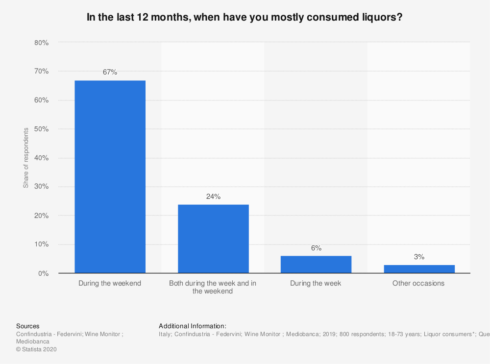 Statistic: In the last 12 months, when have you mostly consumed liquors?  | Statista