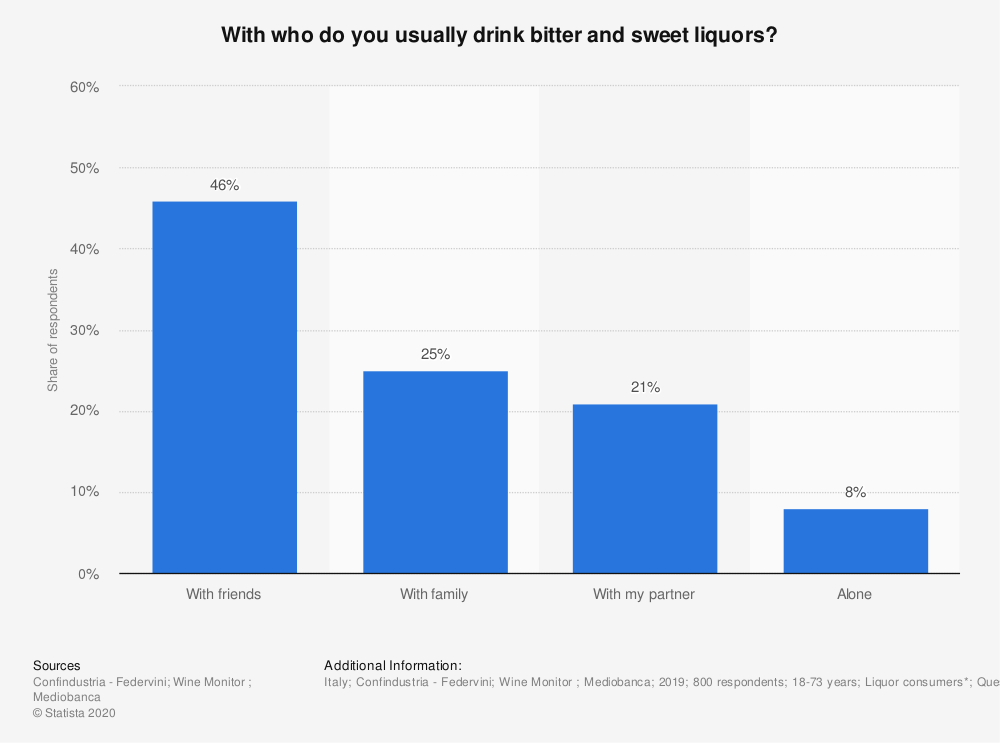 Statistic: With who do you usually drink bitter and sweet liquors? | Statista