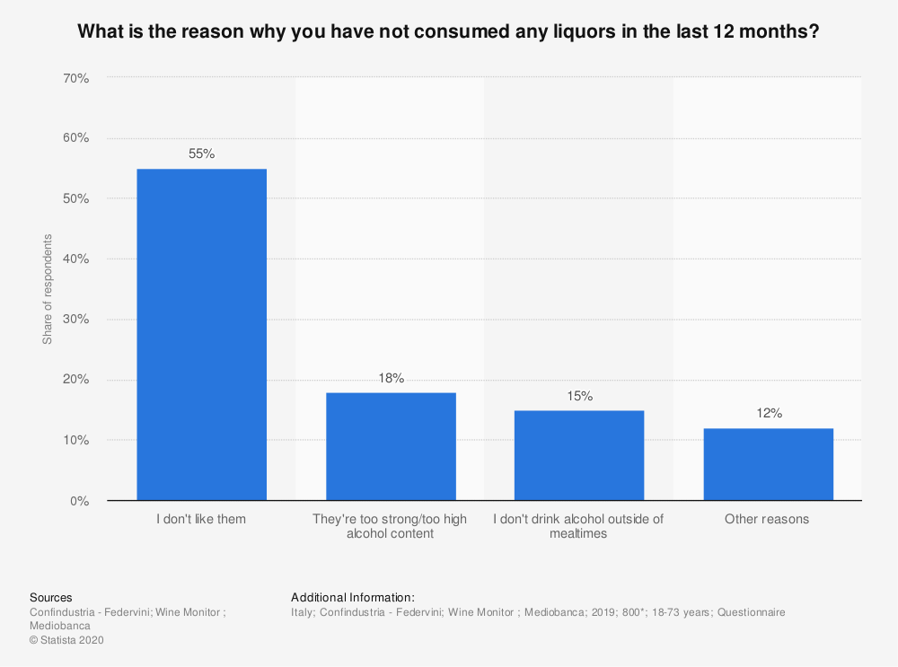 Statistic: What is the reason why you have not consumed any liquors in the last 12 months? | Statista