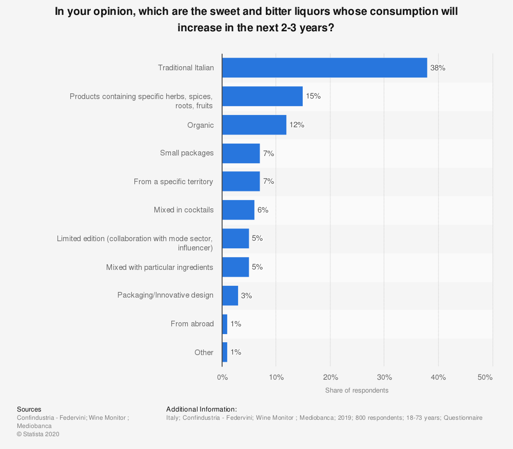 Statistic: In your opinion, which are the sweet and bitter liquors whose consumption will increase in the next 2-3 years? | Statista