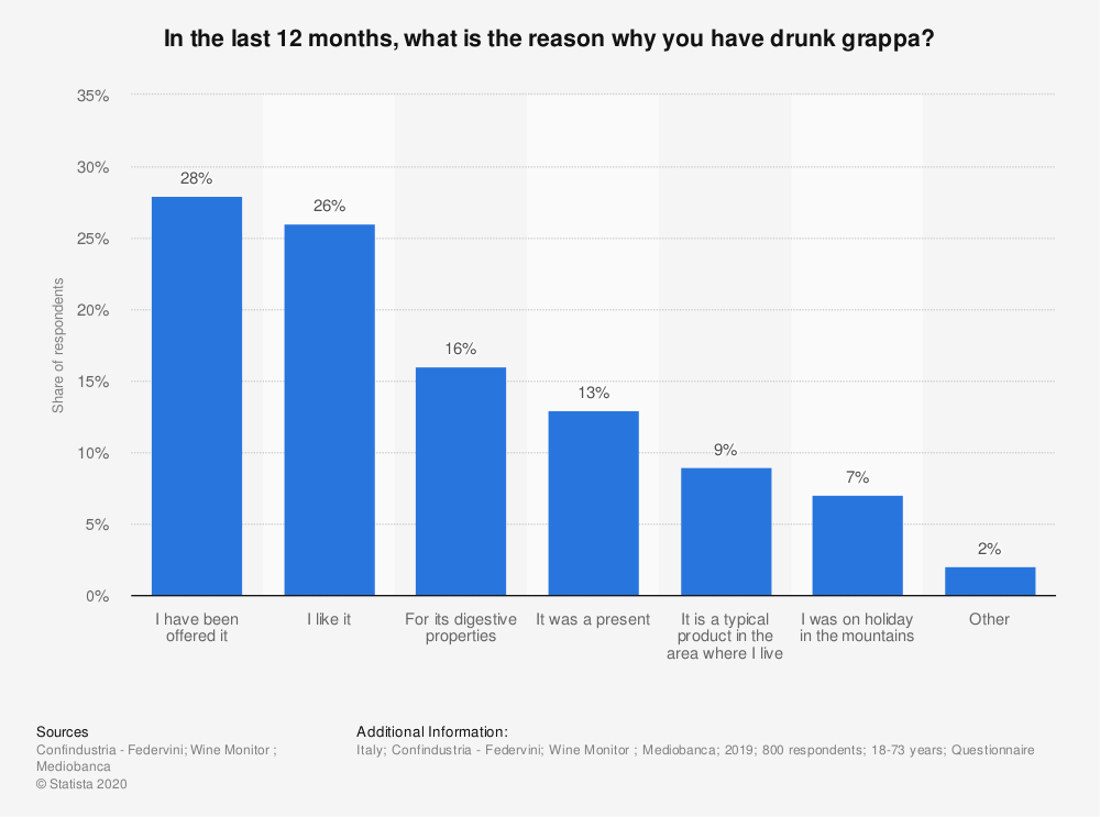 Statistic: In the last 12 months, what is the reason why you have drunk grappa? | Statista