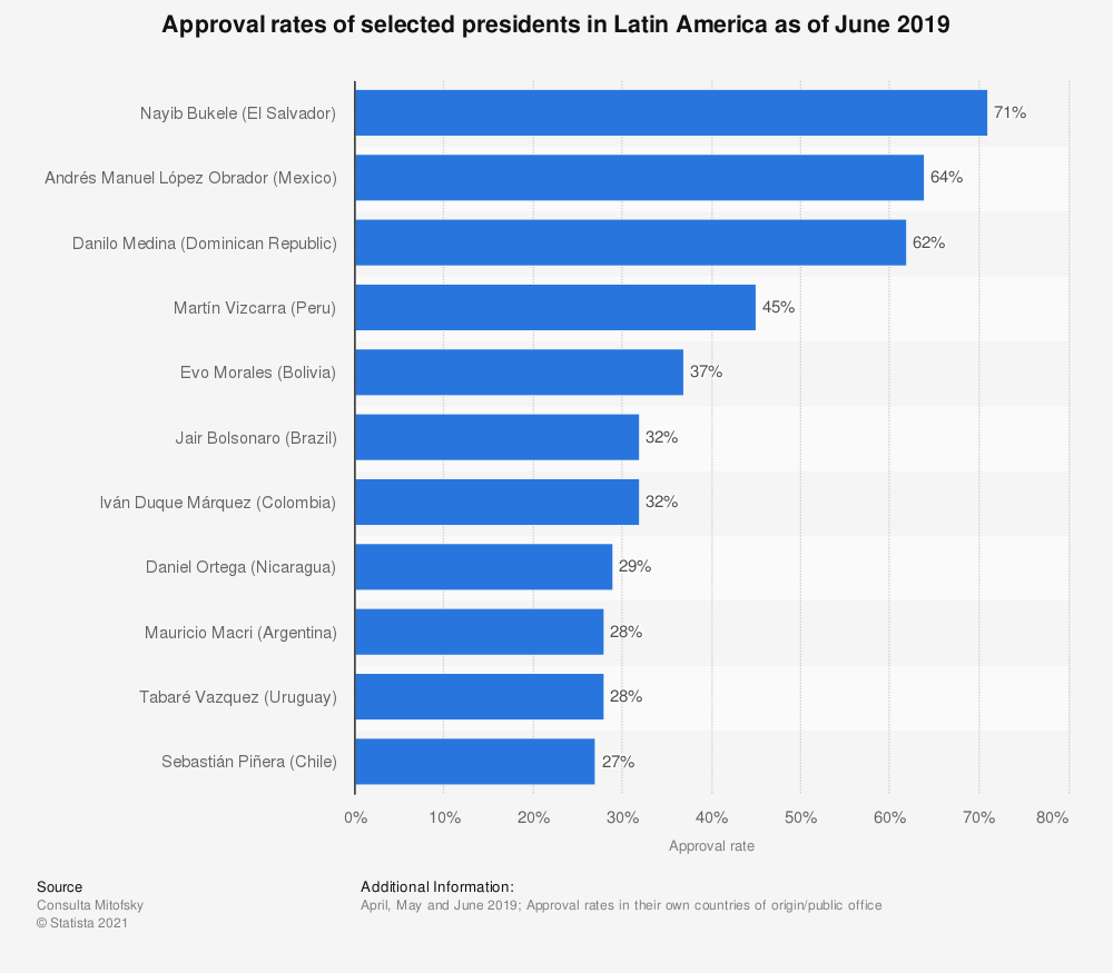 Statistic: Approval rates of selected presidents in Latin America as of June 2019 | Statista