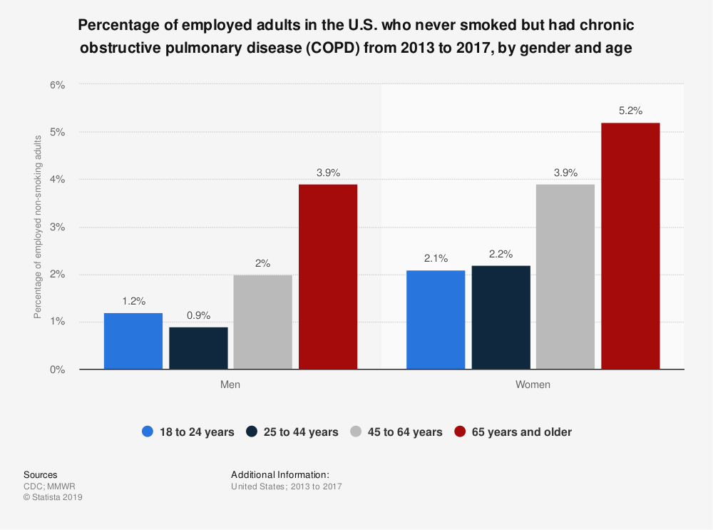 Statistic: Percentage of employed adults in the U.S. who never smoked but had chronic obstructive pulmonary disease (COPD) from 2013 to 2017, by gender and age | Statista