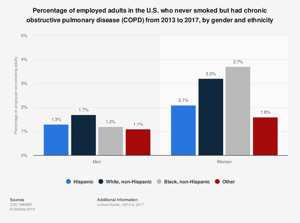 Statistic: Percentage of employed adults in the U.S. who never smoked but had chronic obstructive pulmonary disease (COPD) from 2013 to 2017, by gender and ethnicity | Statista