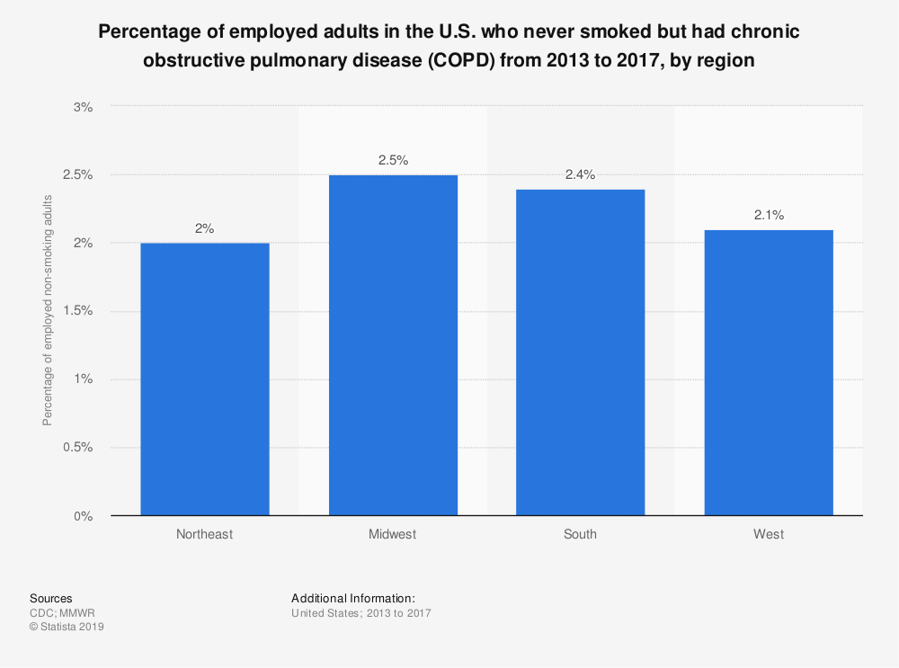 Statistic: Percentage of employed adults in the U.S. who never smoked but had chronic obstructive pulmonary disease (COPD) from 2013 to 2017, by region | Statista