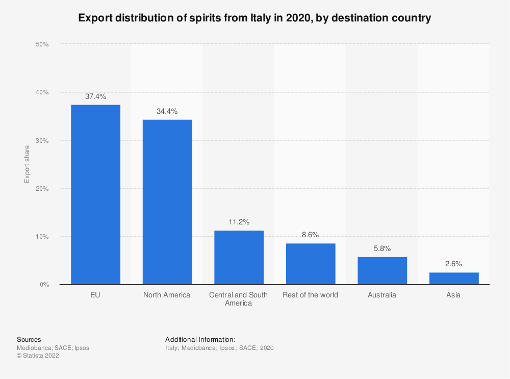 Statistic: Export distribution of spirits from Italy in 2018*, by destination country | Statista