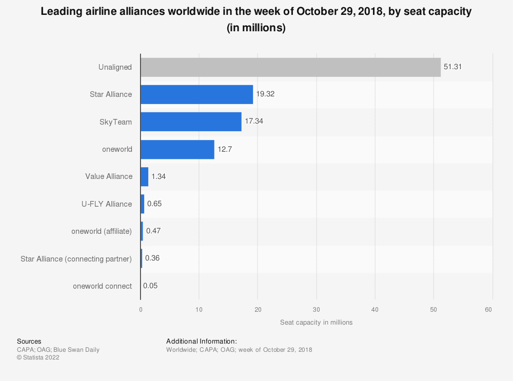 Statistic: Leading airline alliances worldwide in the week of October 29, 2018, by seat capacity (in millions) | Statista