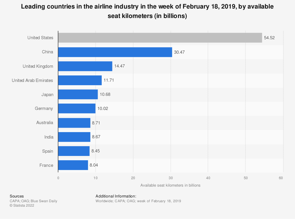 Statistic: Leading countries in the airline industry in the week of February 18, 2019, by available seat kilometers (in billions)   Statista