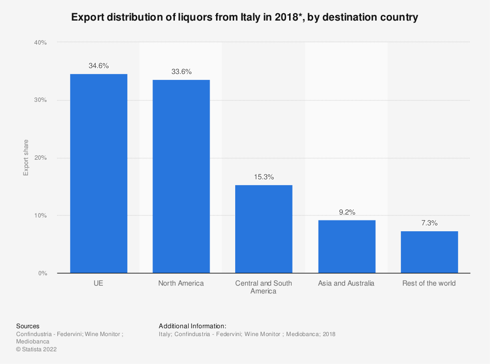Statistic: Export distribution of liquors from Italy in 2018*, by destination country   Statista