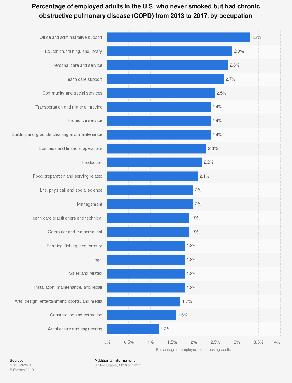 Statistic: Percentage of employed adults in the U.S. who never smoked but had chronic obstructive pulmonary disease (COPD) from 2013 to 2017, by occupation | Statista