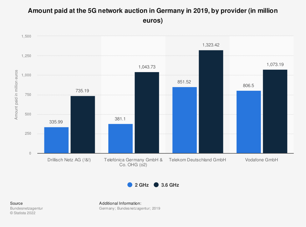 Statistic: Amount paid at the 5G network auction in Germany in 2019, by telecommunications provider (in billion euros) | Statista