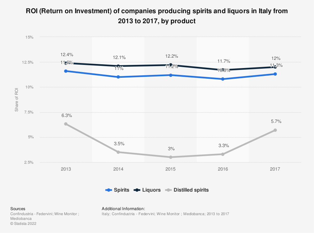 Statistic: ROI (Return on Investment) of companies producing spirits and liquors in Italy from 2013 to 2017, by product | Statista