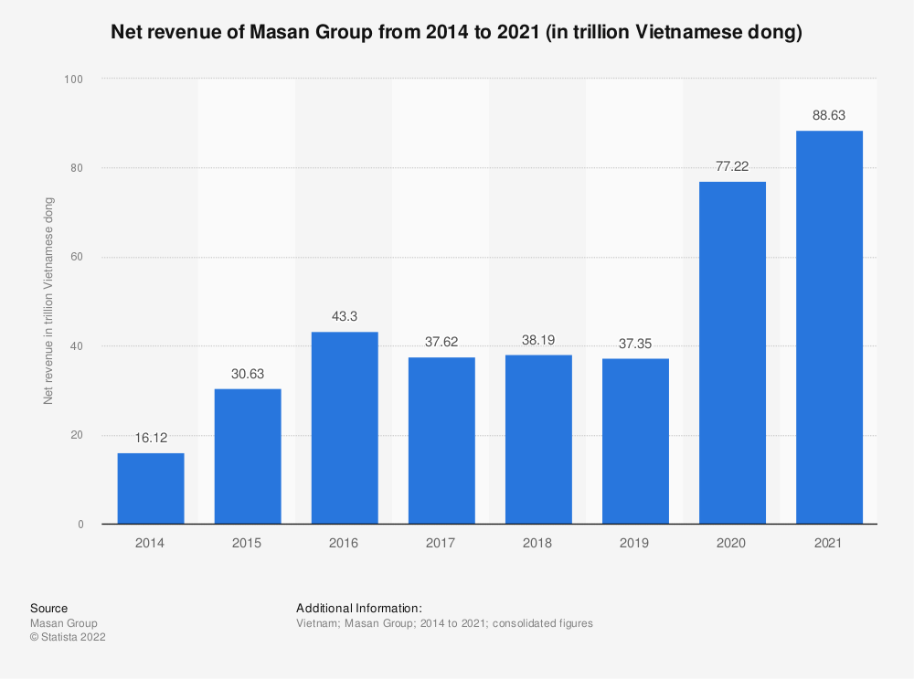 Statistic: Net revenue of Masan Group from 2014 to 2019 (in trillion Vietnamese dong) | Statista