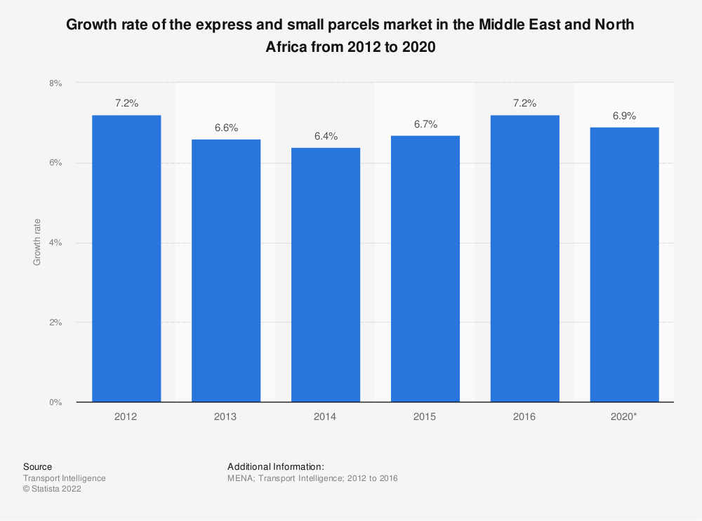 Statistic: Growth rate of the express and small parcels market in the Middle East and North Africa from 2012 to 2020 | Statista