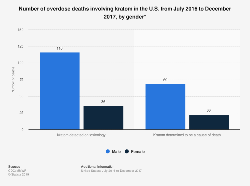 Statistic: Number of overdose deaths involving kratom in the U.S. from July 2016 to December 2017, by gender* | Statista
