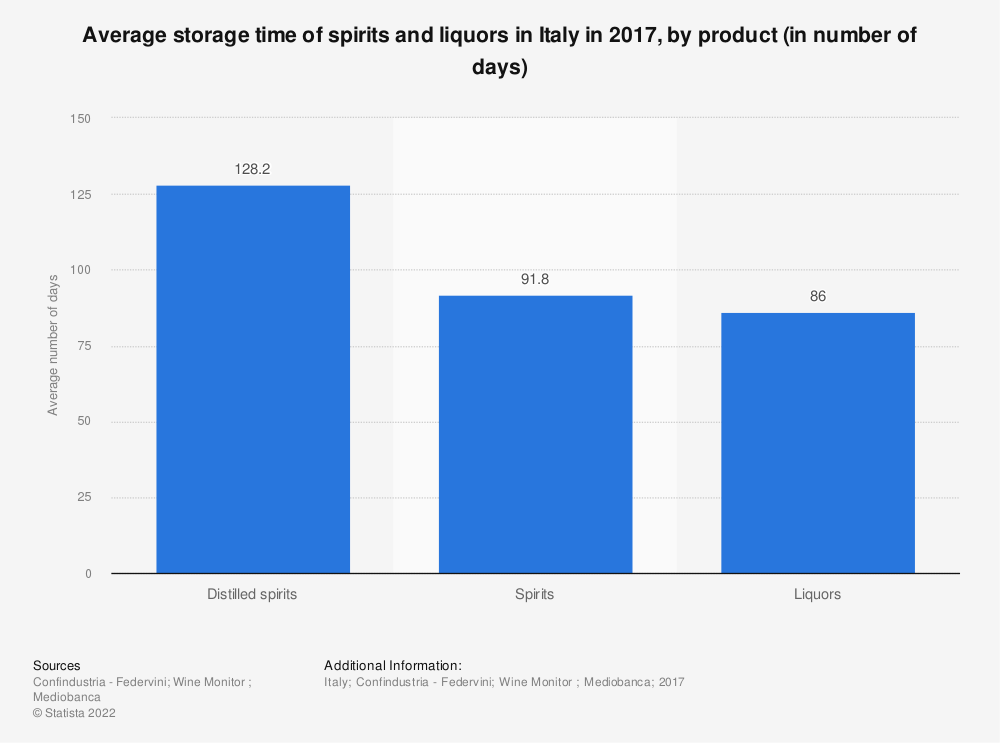Statistic: Average storage time of spirits and liquors in Italy in 2017, by product (in number of days) | Statista